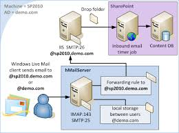 how imap works how to free internal sharepoint email imap pop smtp inbound and