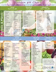 Vegetable Ph Chart Is Your Garden Ph Balanced Hydroponics Hydroponic