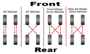 Tire Rotation Patterns Custom How To Properly Rotate Your Tires At Home Floor Jack Shop