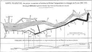 Visual Representation Of The March Of Napoleons Army In The