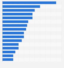 Taxable Income Chart 2015 Mena Corporate Tax Rate 2015 Statista