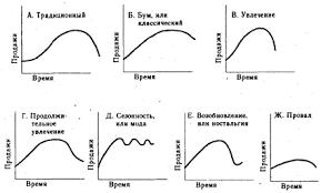 Жизненный цикл товара Рефераты ru В зависимости от специфики отдельных товаров и особенности спроса на низ существуют различные виды ЖЦТ различающиеся как по продолжительности