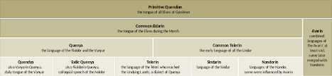 elvish languages middle earth  internal history of the elvish languages