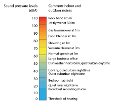 Db Noise Level Chart Noise Pollution Minnesota Pollution Control Agency