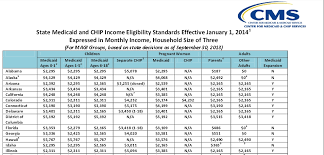Texas Poverty Level Chart Income Guidelines For Medicaid In Ohio