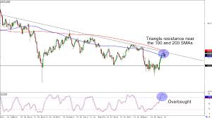 Chart Art Revisiting Cad Jpy And Aud Cads Setups