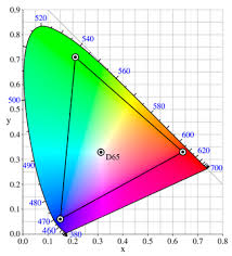 Adobe Cmyk Color Chart Adobe Rgb Color Space Wikipedia