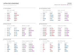 Latin 3rd Conjugation Chart Latin Conjugation Table Verbs Verb Tenses 1st Conjugation