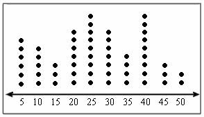 dot plot example math with mrs d graphing dot plot