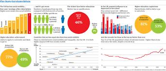 Social Mobility The Charts That Shame Britain Socusi