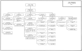 Usmc Chain Of Command Chart Hyperwar Usmc Monograph The Marshalls Increasing The Tempo