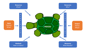 As9100 Process Flow Chart As9100 Turtle Diagram As9100 Store