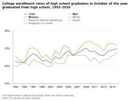 High School Graduation Year Chart Education Data 69 7 Percent Of 2016 High School Graduates