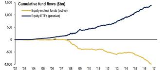Sidestep Chart How To Sidestep The Potential Pain From Passive Investing