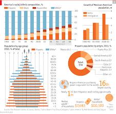 america s hispanics from minor to major the economist latest updates