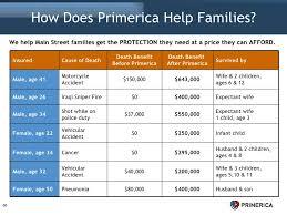 Primerica Financial Primerica Financial Under Fontanacountryinn Com