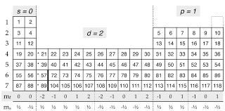 1 3 Quantum Numbers Chemistry Libretexts