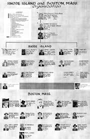 Crime Family Chart File Patriarca Crime Family Chart Jpg Wikipedia