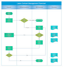 Contract To Close Flow Chart Contract Management Flowchart Free Contract Management