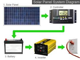 wiring diagrams for solar panel installation the wiring diagram wiring diagram of solar panel system nilza wiring diagram
