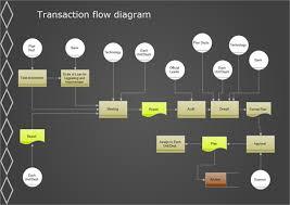 Transaction Flow Chart Example Transaction Flow Diagram