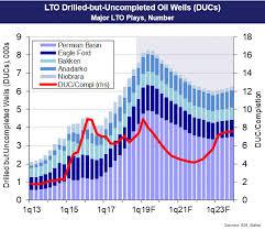 Lto Capacity Chart Lto