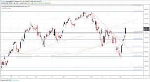 Asx 2000 Chart Dow Jones Ftse 100 Asx 200 Fundamental Forecast Menafn Com