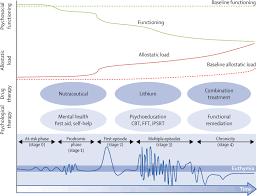 bipolar disorder the lancet figure 2 neuroprogression of bipolar disorder