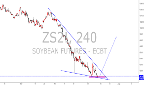 Soybean Futures Chart 2018 Zs2 Charts And Quotes Tradingview