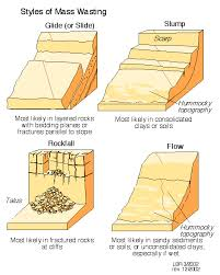 geological diagrams iifour styles of mass wasting