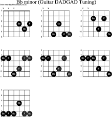 Dobro Chord Chart Chord Diagrams For Dobro Bb Minor All Wiring Diagram Preview