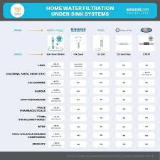 Water Filtration Comparison Chart Nsf Standards For Water Filters Eonfoto Co