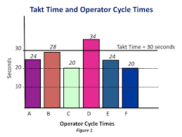 69 Memorable Takt Time Cycle Time Bar Chart