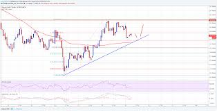 Btg Price Chart Btc Price Technical Analysis Btg Usd Approaching Short
