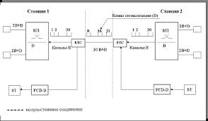 Виды информации Цифровые интегральные сети связи Контрольная информация