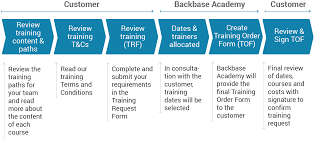 Apply For A Training Course - Backbase