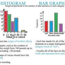Difference Between Bar Chart And Histogram Bar Graphs Vs Histograms Youtube Within Histogram Vs Bar
