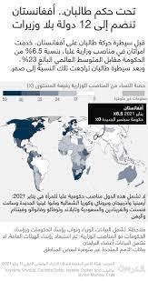 تحت حكم طالبان.. أفغانستان تنضم إلى 12 دولة بلا وزيرات بينها السعودية  واليمن - CNN Arabic