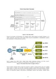37 Effective Value Chain Analysis Templates Word Excel