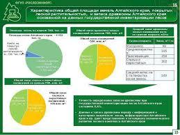 Официальный сайт Федерального агентства лесного хозяйства  Инвентаризация лесов рефераты