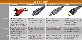 Home Theater Audio Cable Chart Digital Audio Cable Chart