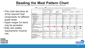 Lunch Meal Pattern Part One Ppt Download