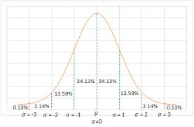 Bell Curve Chart Ringing The Bell Normal Bell Curve Characteristics Data