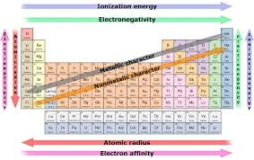 Element Reactivity Chart Which Is The Most Reactive Element In The Periodic Table