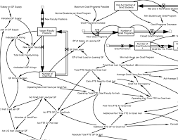 Stock Flow Diagram Of The Graduate Instruction Sector