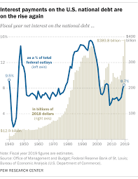 Interest On National Debt Chart 5 Facts About The National Debt Pew Research Center