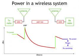 Question About Signal Strength Smallnetbuilder Forums
