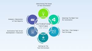 automation testing life cycle