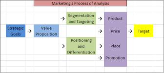 Marketing Segmentation And Targeting Kyle David Georges