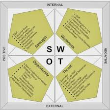 business and management have a taste on zara by matching the internal strategic capabilities into the external environmental influences the swot analysis can be a useful tool to do so